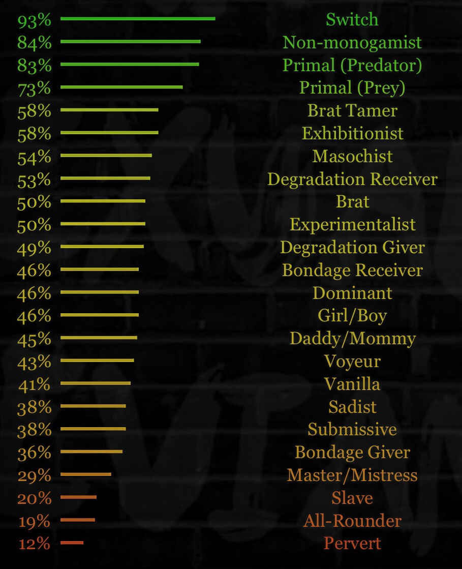 Bdsmtest results